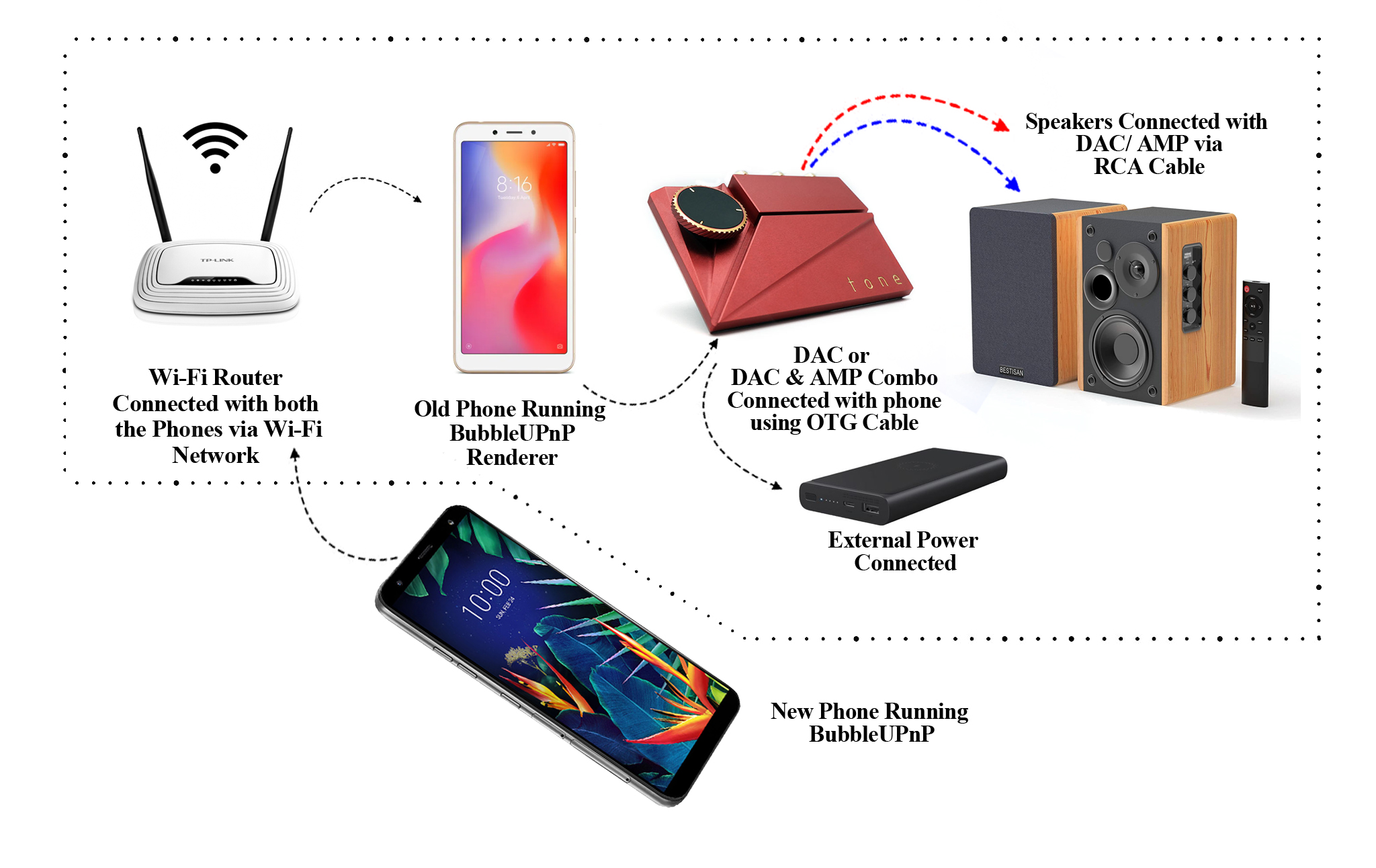 Old Smartphone into a hi-fi music streamer